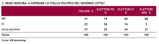 Sondaggio Ipr per Piazzapulita, possibilità del Governo Renzi di superaro lo stallo.