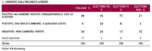 Sondaggio Ipr per Piazzapulita, valutazione dell'incarico a Renzi.