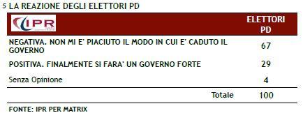 Sondaggio Ipr per Matrix, reazione dell'elettorato PD alla staffetta Letta-Renzi.