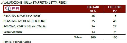 Sondaggio Ipr per Matrix, giudizio sulla staffetta Letta-Renzi.