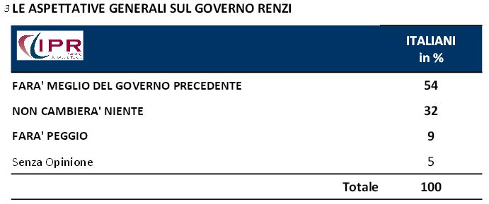 Sondaggio Ipr per Tg3, aspettative per il Governo Renzi.