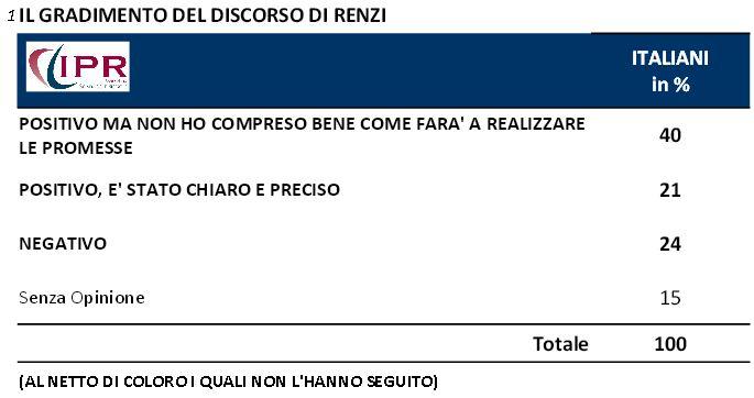 Sondaggio Ipr per Tg3, gradimento del discorso di Renzi.