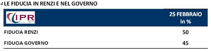 Sondaggio Ipr per Tg3, fiducia in Renzi e nel Governo.