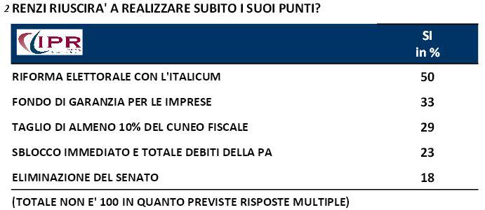 Sondaggio Ipr per Tg3, riforme di Renzi e probabilità di riuscita.
