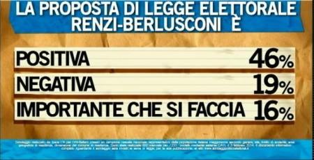 sondaggio ipsos ballarò legge elettorale
