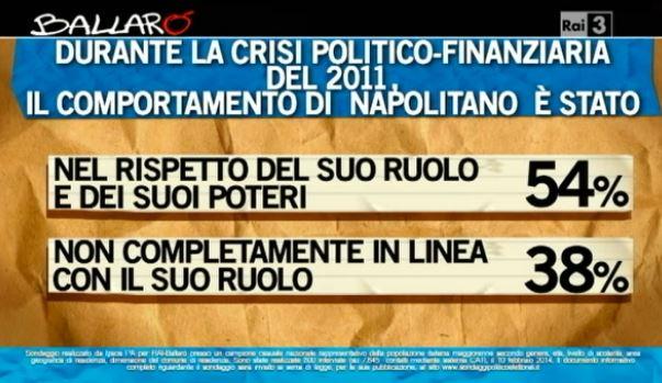 Sondaggio Ipsos per Ballarò, comportamento di Napolitano.