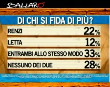 Sondaggio Ipsos per Ballarò, fiducia in Renzi e Letta.