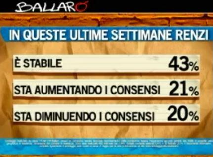 Sondaggio Ipsos per Ballarò, consenso per Renzi.