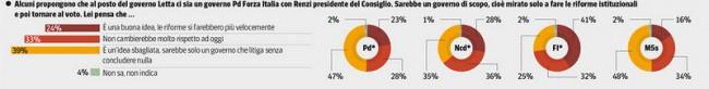 sondaggio ipsos corriere