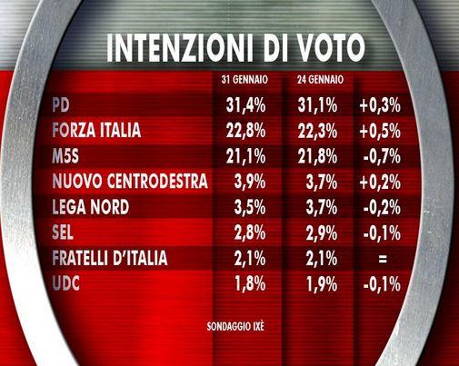 Sondaggio Ixè per Agorà, intenzioni di voto.