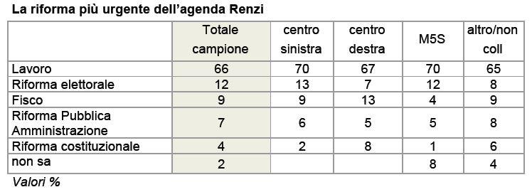Sondaggio Ixè per Agorà, urgenza delle riforme annunciate da Renzi.