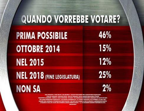 Sondaggio Ixè per Agorà, elezioni.