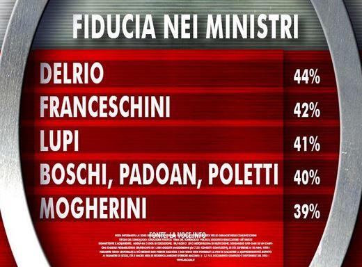Sondaggio Ixè per Agorà, fiducia nei Ministri.