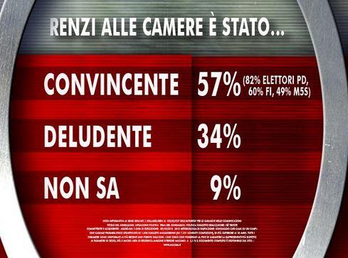 Sondaggio Ixè per Agorà, presentazione di Renzi alle Camere.