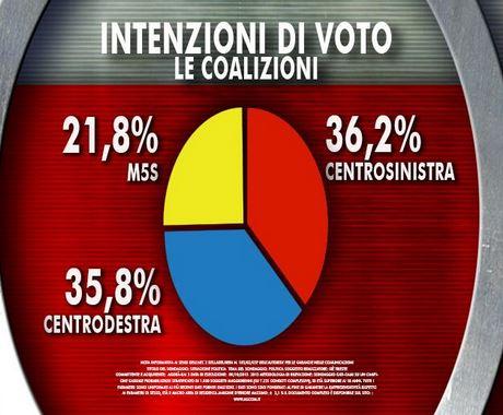 Sondaggio Ixè per Agorà, intenzioni di voto alle coalizioni.