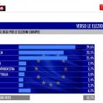 sondaggio tecné tgcom24