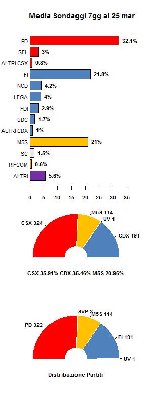 Media sondaggi 25 marzo