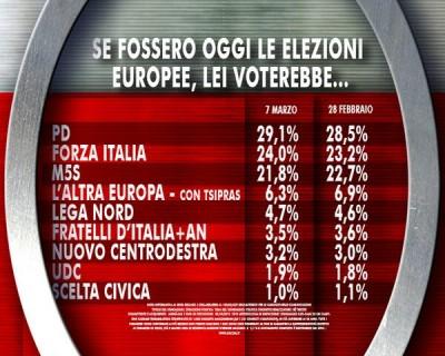 sondaggio ixé europee