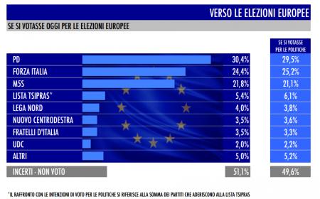 sondaggio Tecné tgcom24 intenzioni di voto elezioni europee