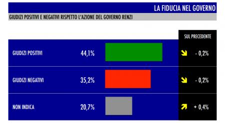 sondaggio Tecné tgcom24 intenzioni di voto fiducia governo renzi
