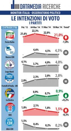 sondaggio datamedia forza italia