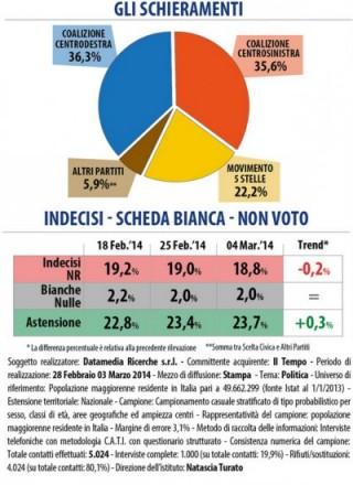 sondaggio datamedia coalizioni