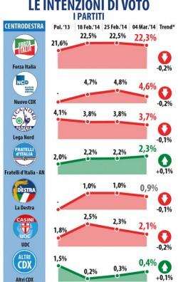 sondaggio datamedia intenzioni voto forza italia
