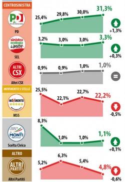 sondaggio datamedia intenzioni voto pd m5s