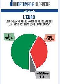 Sondaggio Datamedia per Il Tempo, uscita dall'Euro.