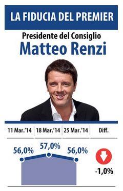 Sondaggio Datamedia per Il Tempo, fiducia in Renzi.