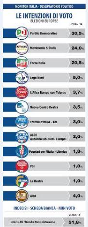 Sondaggio Datamedia per Il Tempo, intenzioni di voto per le Europee.