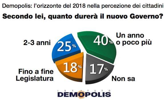 Sondaggio Demopolis per Famiglia Cristiana, durata del Governo Renzi.