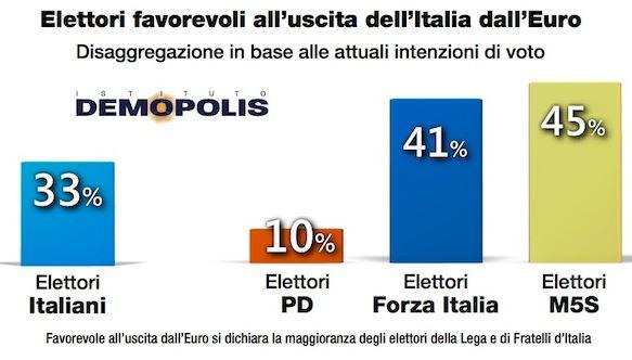 Sondaggio Demopolis per Ottoemezzo, elettori favorevoli all'uscita dall'Euro.