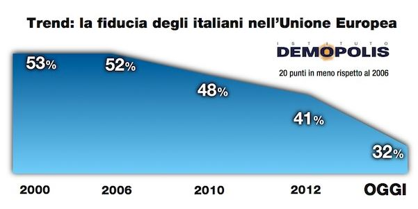 Sondaggio Demopolis per Ottoemezzo, fiducia nell Unione Europea.