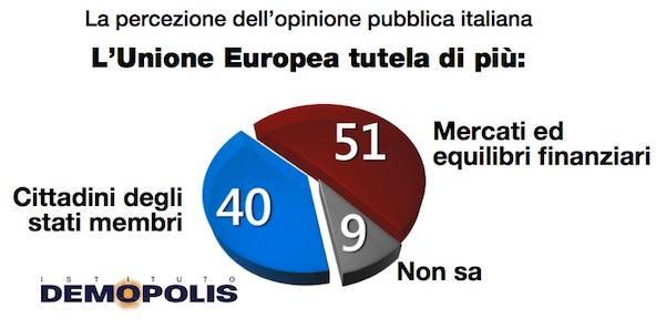 Sondaggio Demopolis per Ottoemezzo, percezione dell'Unione Europea.