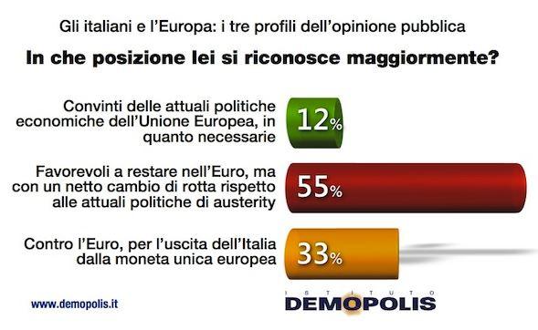 Sondaggio Demopolis per Ottoemezzo, politiche economiche UE.