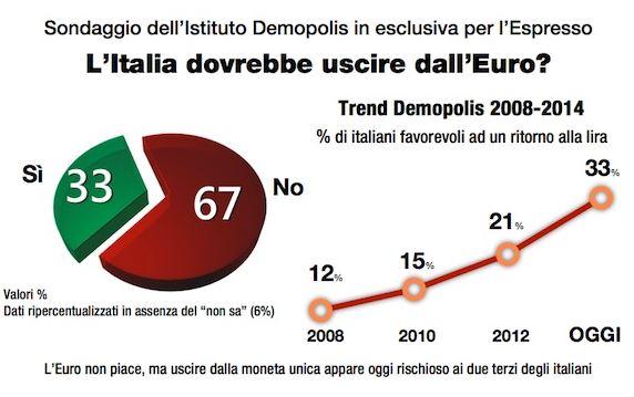 Sondaggio Demopolis per Ottoemezzo, uscita dall'Euro.