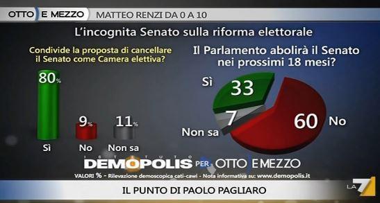 Sondaggio Demopolis per Ottoemezzo, abolizione del Senato.