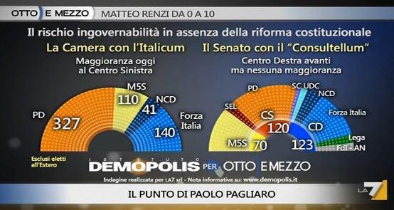 Sondaggio Demopolis per Ottoemezzo, distribuzione seggi con Italicum.