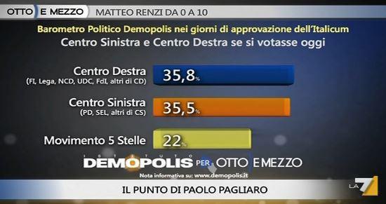 Sondaggio Demopolis per Ottoemezzo, voto alle coalizioni.