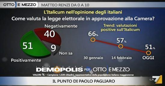 Sondaggio Demopolis per Ottoemezzo, valutazione di Italicum.