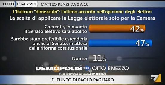 Sondaggio Demopolis per Ottoemezzo, estensione di Italicum al Senato.