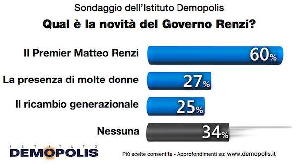 Sondaggio Demopolis per Famiglia Cristiana, novità del Governo Renzi.