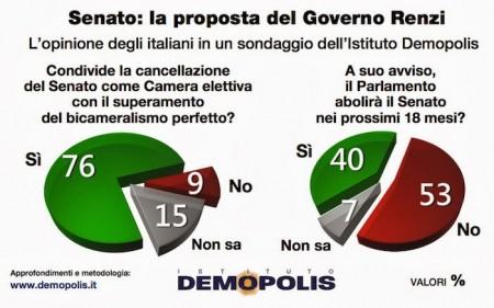 sondaggio demopolis riforma senato