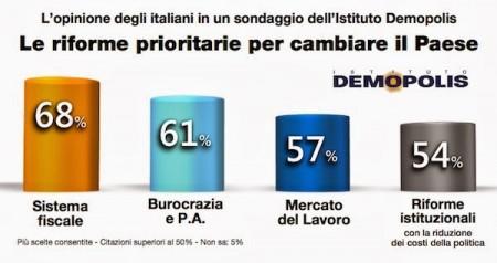 sondaggio demopolis riforme