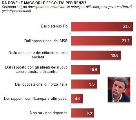 Sondaggio Demos per La Repubblica, difficoltà del Governo Renzi.