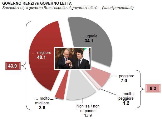Sondaggio Demos per La Repubblica, Governi Renzi e Letta a confronto.