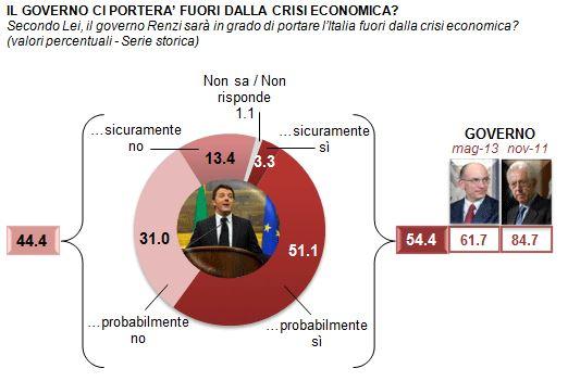 Sondaggio Demos per La Repubblica, Governo e crisi economica.