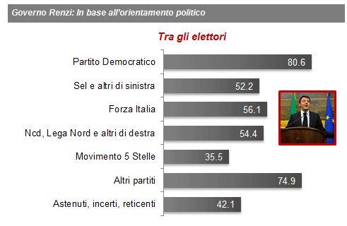 Sondaggio Demos per La Repubblica, fiducia al Governo nei diversi elettorati.