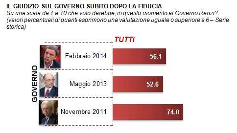 Sondaggio Demos per La Repubblica, fiducia nei Governi Renzi, Letta e Monti a confronto.